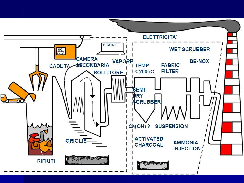 CADUTA CAMERA SECONDARIA TURBINA BOLLITORE ELETTRICITA' VAPORE RIFIUTI TEMP < 200oC SEMI- DRY SCRUBBER FABRIC FILTER WET SCRUBBER DE-NOX ACTIVATED CHA