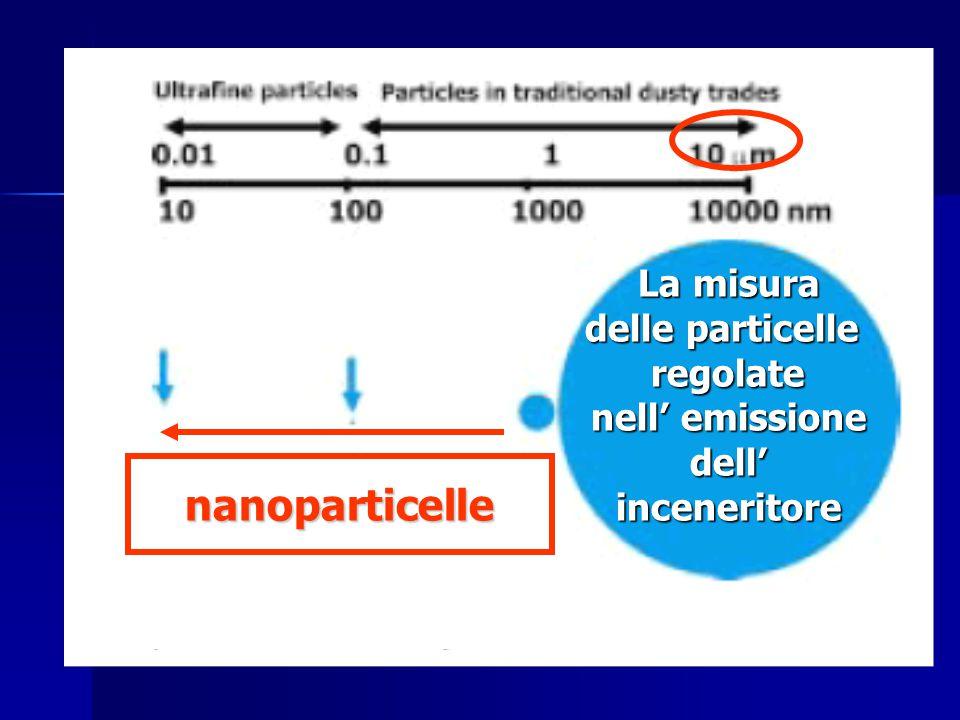 La misura delle particelle regolate nell' emissione dell'inceneritore nanoparticelle
