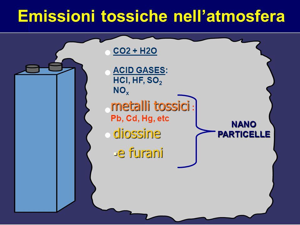 Emissioni tossiche nell'atmosfera CO2 + H2O ACID GASES: HCI, HF, SO 2 NO x metalli tossici metalli tossici : Pb, Cd, Hg, etc diossine  e furani NANOPARTICELLE