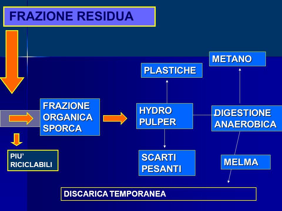 FRAZIONE RESIDUA FRAZIONEORGANICASPORCA HYDROPULPER SCARTI PESANTI DIGESTIONE ANAEROBICA METANO PLASTICHE DISCARICA TEMPORANEA PIU' RICICLABILI MELMA