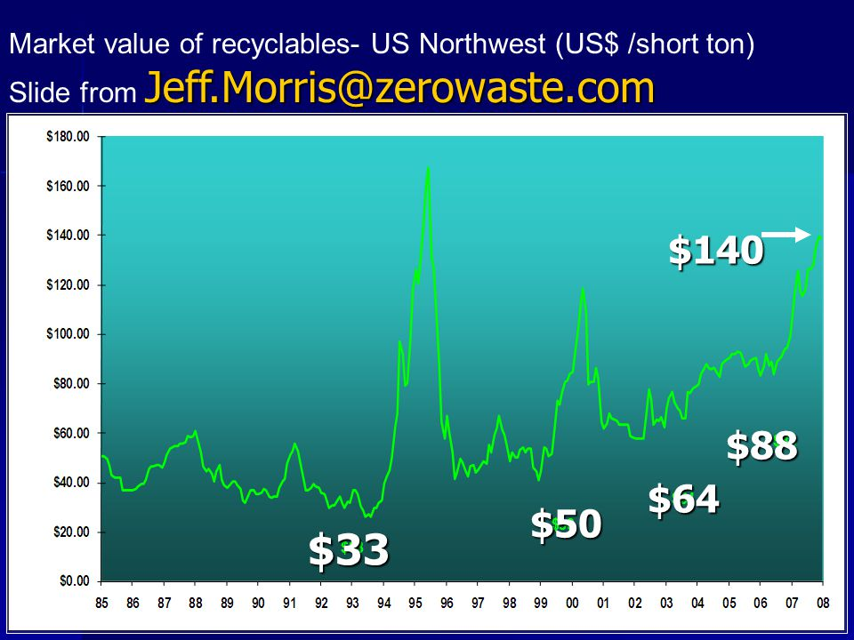 Market value of recyclables- US Northwest (US$ /short ton) Jeff.Morris@zerowaste.com Slide from Jeff.Morris@zerowaste.com $33 $50 $64 $88 $140