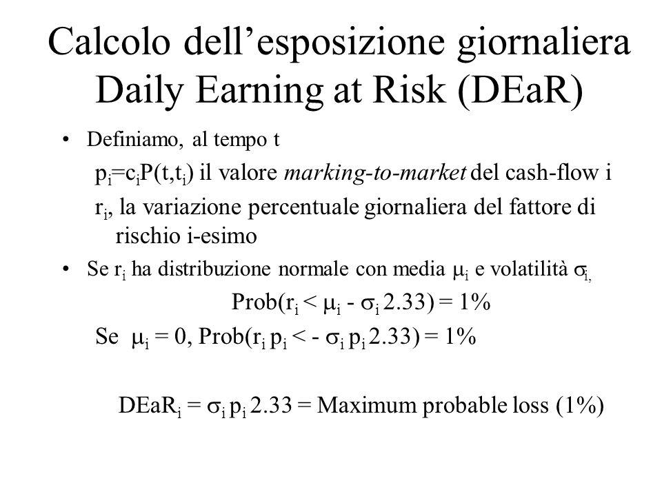Calcolo dell'esposizione giornaliera Daily Earning at Risk (DEaR) Definiamo, al tempo t p i =c i P(t,t i ) il valore marking-to-market del cash-flow i