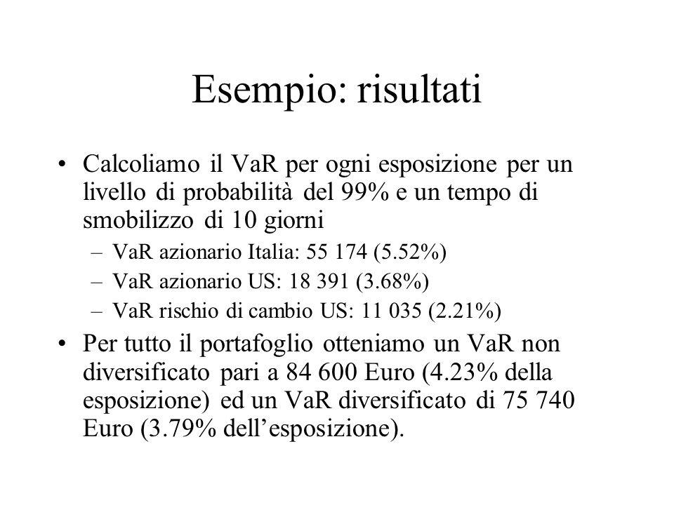 Esempio: risultati Calcoliamo il VaR per ogni esposizione per un livello di probabilità del 99% e un tempo di smobilizzo di 10 giorni –VaR azionario I