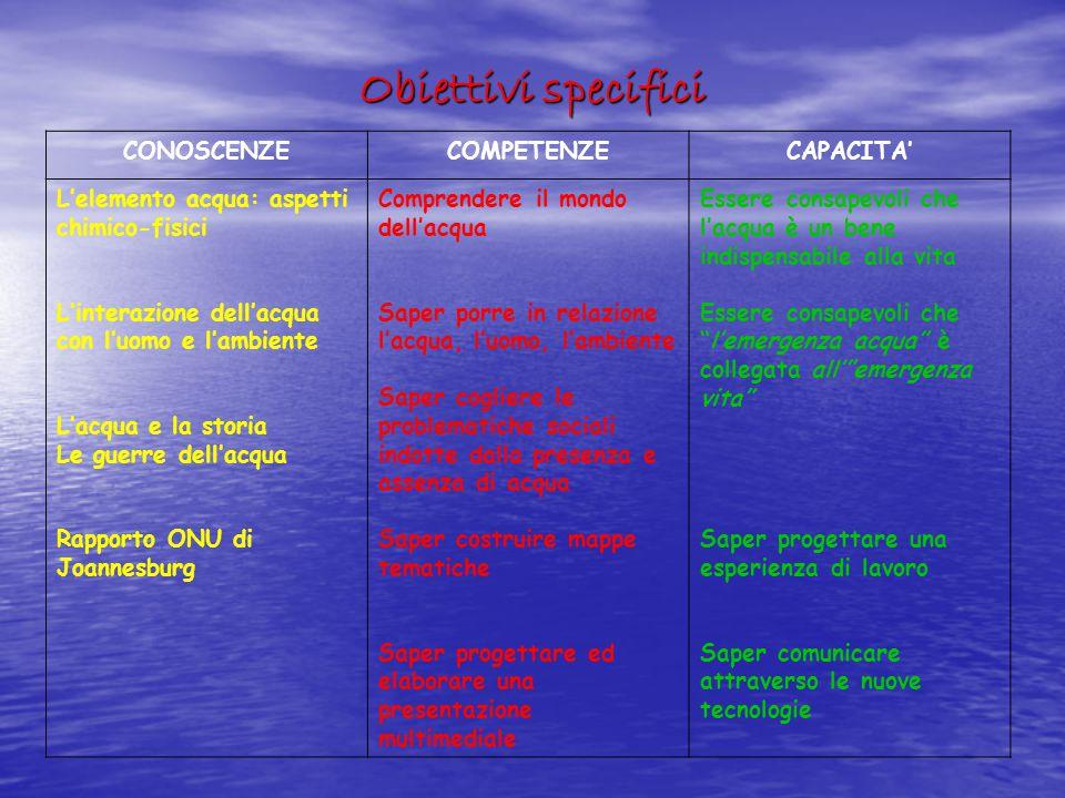 Obiettivi specifici CONOSCENZECOMPETENZECAPACITA' L'elemento acqua: aspetti chimico-fisici L'interazione dell'acqua con l'uomo e l'ambiente L'acqua e