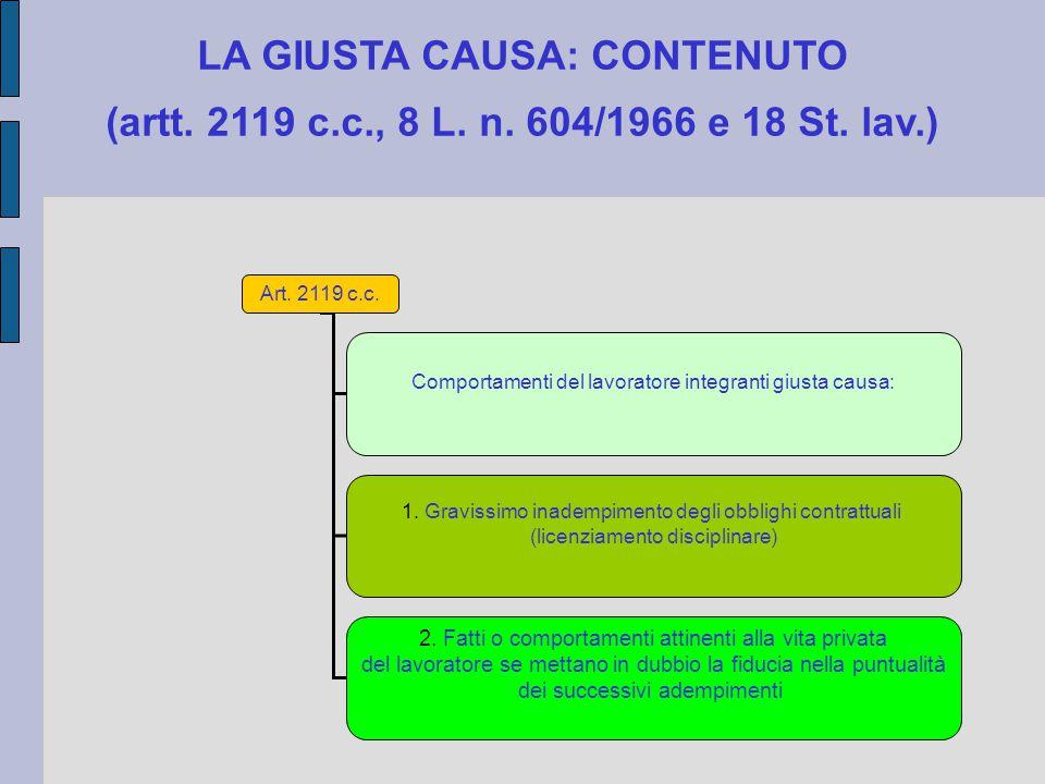 LA GIUSTA CAUSA: CONTENUTO (artt. 2119 c.c., 8 L. n. 604/1966 e 18 St. lav.) Art. 2119 c.c. Comportamenti del lavoratore integranti giusta causa: 1. G