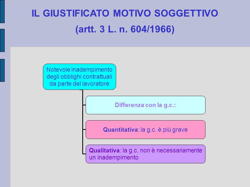 IL GIUSTIFICATO MOTIVO SOGGETTIVO (artt. 3 L. n. 604/1966) Notevole inadempimento degli obblighi contrattuali da parte del lavoratore Differenza con l