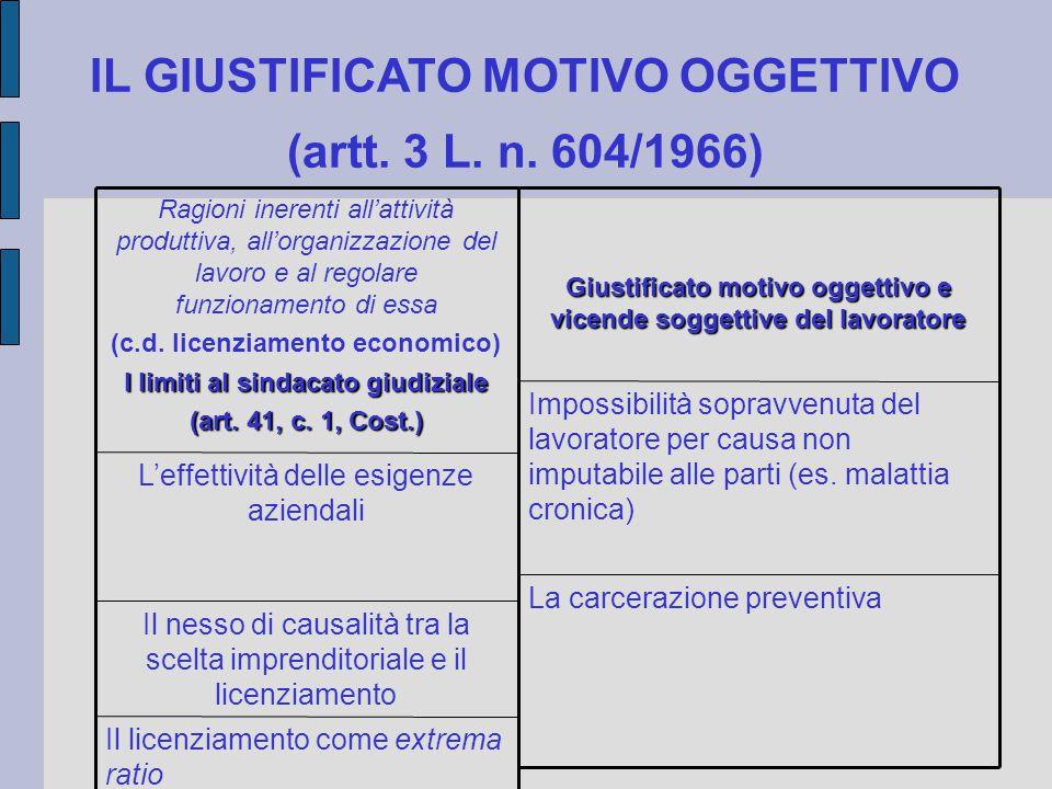 IL GIUSTIFICATO MOTIVO OGGETTIVO (artt. 3 L. n. 604/1966) Ragioni inerenti all'attività produttiva, all'organizzazione del lavoro e al regolare funzio