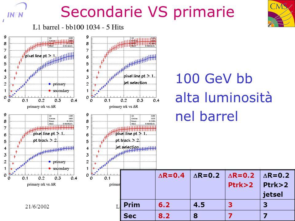 21/6/2002Livio Fanò - INFN Perugia25 Secondarie VS primarie 100 GeV bb alta luminosità nel barrel R=0.4R=0.2 Ptrk>2 R=0.2 Ptrk>2 jetsel Prim6.24.533 Sec8.2877
