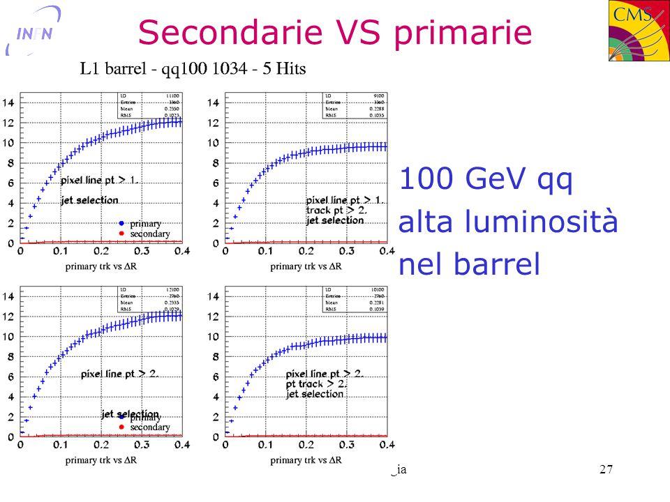 21/6/2002Livio Fanò - INFN Perugia27 Secondarie VS primarie 100 GeV qq alta luminosità nel barrel