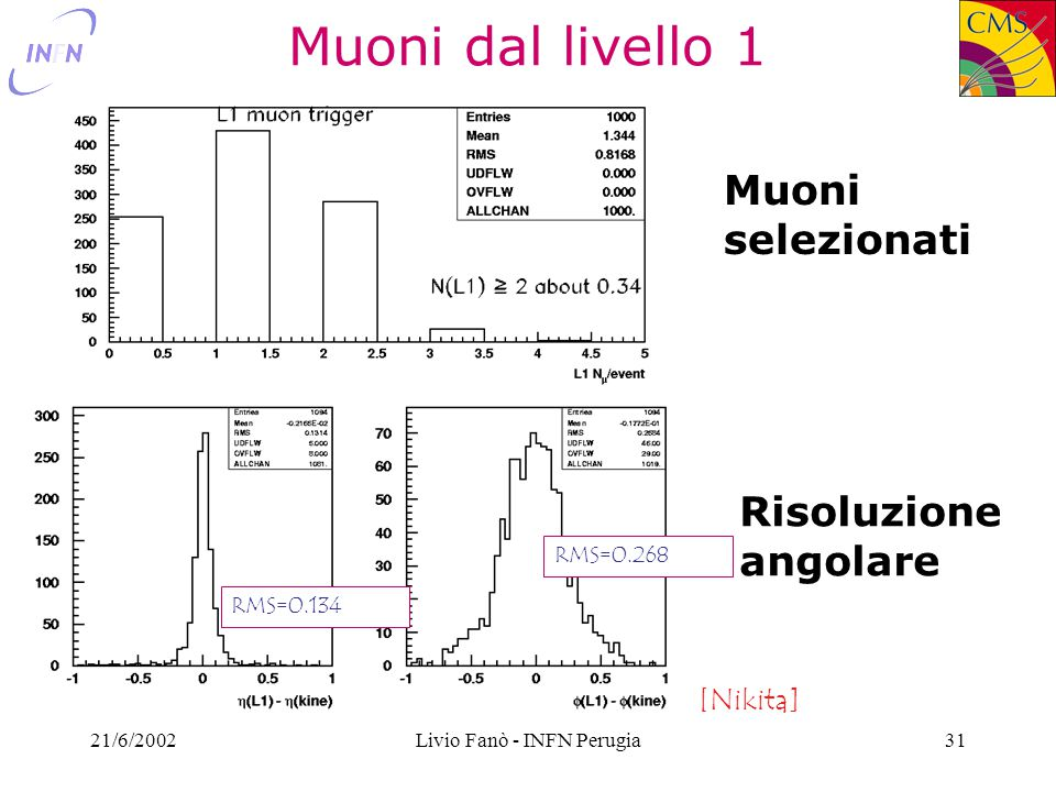 21/6/2002Livio Fanò - INFN Perugia31 Muoni dal livello 1 RMS=0.134 RMS=0.268 Muoni selezionati Risoluzione angolare [Nikita]