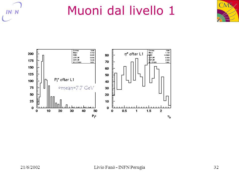 21/6/2002Livio Fanò - INFN Perugia32 Muoni dal livello 1 mean=7.7 GeV