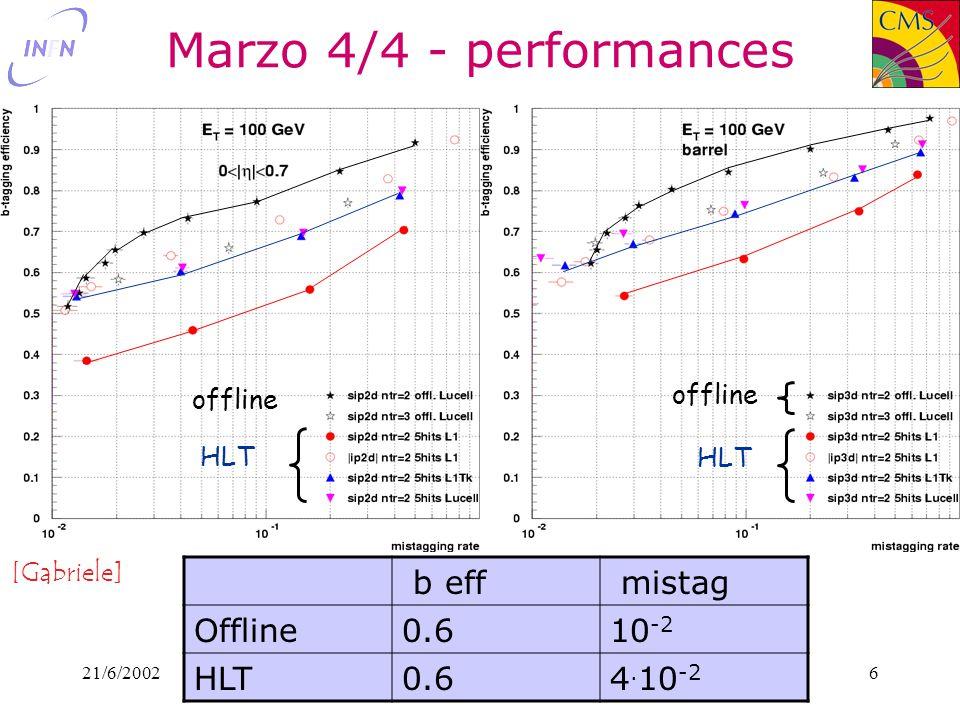 21/6/2002Livio Fanò - INFN Perugia6 Marzo 4/4 - performances offline HLT offline HLT b eff mistag Offline0.610 -2 HLT0.64.