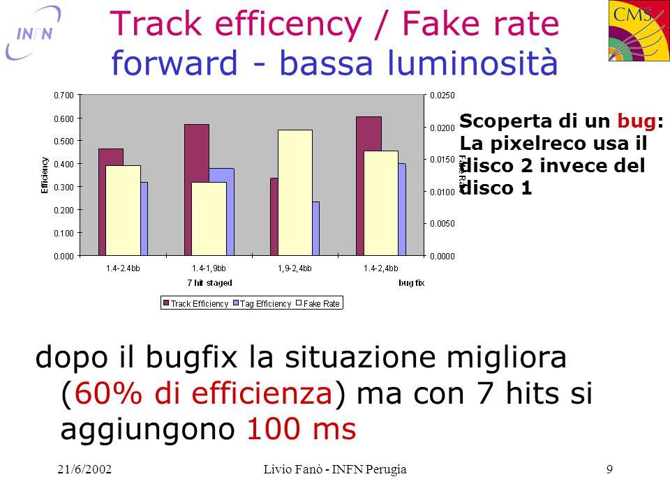 21/6/2002Livio Fanò - INFN Perugia30 HLT per la B-physics P  T >2 GeV BJ/ Reconstruction ORCA_6_1_1 Low Lumi pileup p t <2 GeV @ 5σ hit=5 or σ(p t )/p t <0.02 max n.