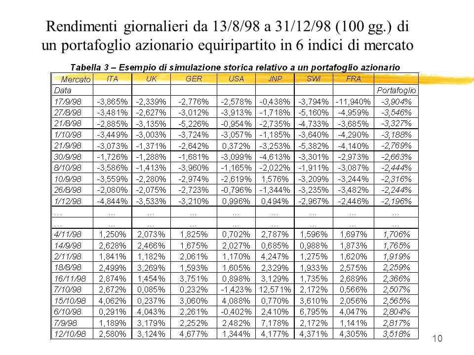 10 Rendimenti giornalieri da 13/8/98 a 31/12/98 (100 gg.) di un portafoglio azionario equiripartito in 6 indici di mercato