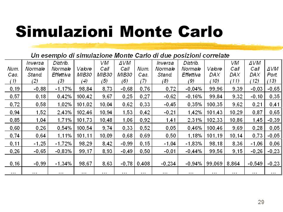 29 Simulazioni Monte Carlo