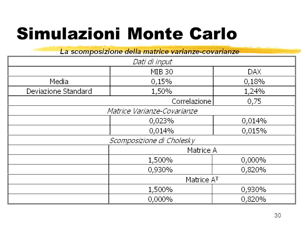 30 Simulazioni Monte Carlo