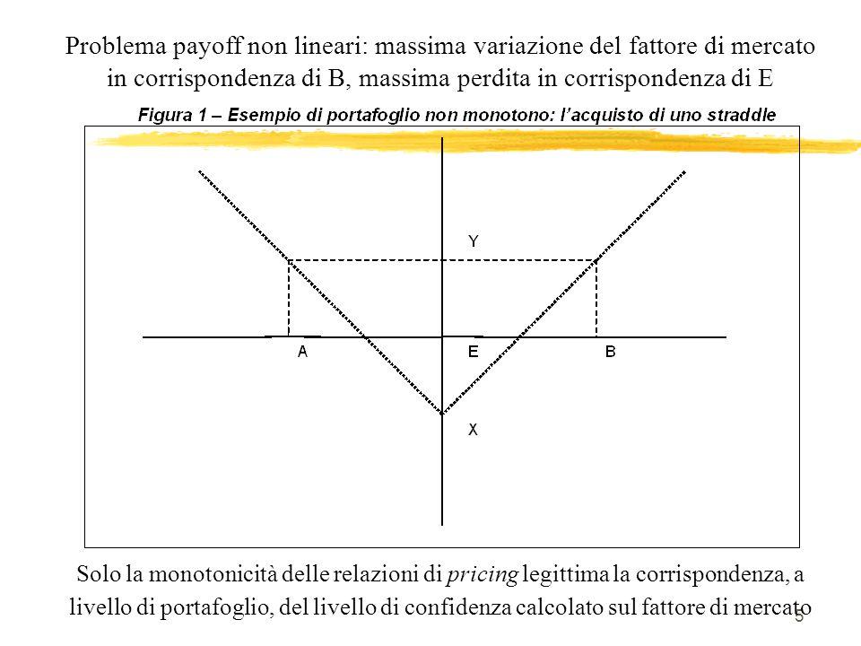 5 Problema payoff non lineari: massima variazione del fattore di mercato in corrispondenza di B, massima perdita in corrispondenza di E Solo la monoto