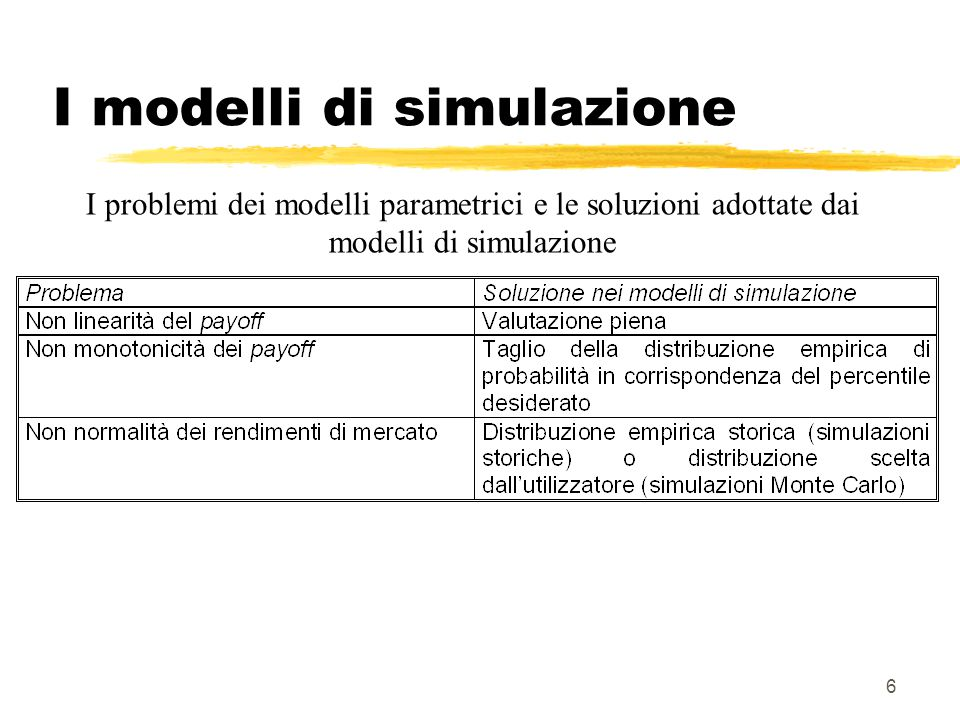 17 Simulazioni Monte Carlo  Problema carenza di dati: generiamo nuovi dati  Monte Carlo  Originariamente utilizzate per pricing strumenti complessi (v.