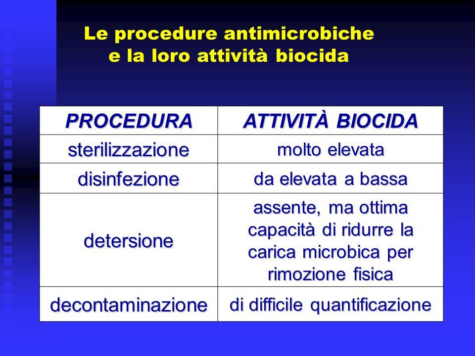 Antisettici e disinfettanti: settori di impiego disinfettanti materiali ambiente critici, semicritici, non criticicritico, semicritico, non critico pazienti antisettici operatori altri