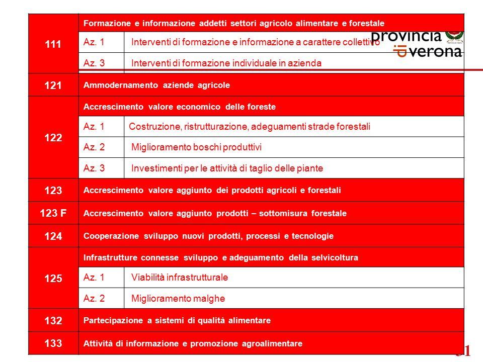 31 111 Formazione e informazione addetti settori agricolo alimentare e forestale Az.