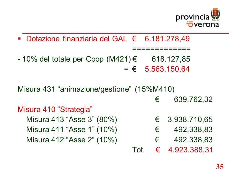 35  Dotazione finanziaria del GAL€ 6.181.278,49 ============= - 10% del totale per Coop (M421) € 618.127,85 =€ 5.563.150,64 Misura 431 animazione/gestione (15%M410) € 639.762,32 Misura 410 Strategia Misura 413 Asse 3 (80%)€ 3.938.710,65 Misura 411 Asse 1 (10%)€ 492.338,83 Misura 412 Asse 2 (10%)€ 492.338,83 Tot.