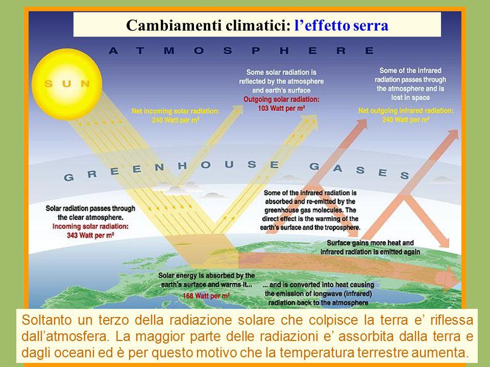 Soltanto un terzo della radiazione solare che colpisce la terra e' riflessa dall'atmosfera. La maggior parte delle radiazioni e' assorbita dalla terra