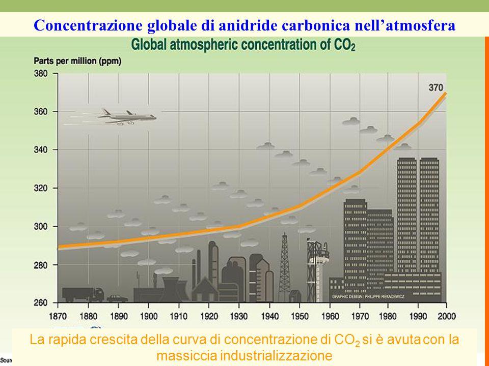 L'UOMO E L'AMBIENTE MASTER in Bioetica L'UOMO E L'AMBIENTE La rapida crescita della curva di concentrazione di CO 2 si è avuta con la massiccia industrializzazione Concentrazione globale di anidride carbonica nell'atmosfera