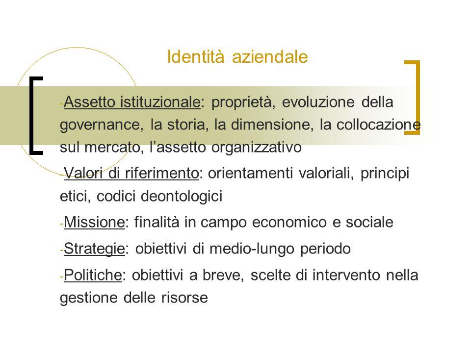 Identità aziendale - Assetto istituzionale: proprietà, evoluzione della governance, la storia, la dimensione, la collocazione sul mercato, l'assetto o