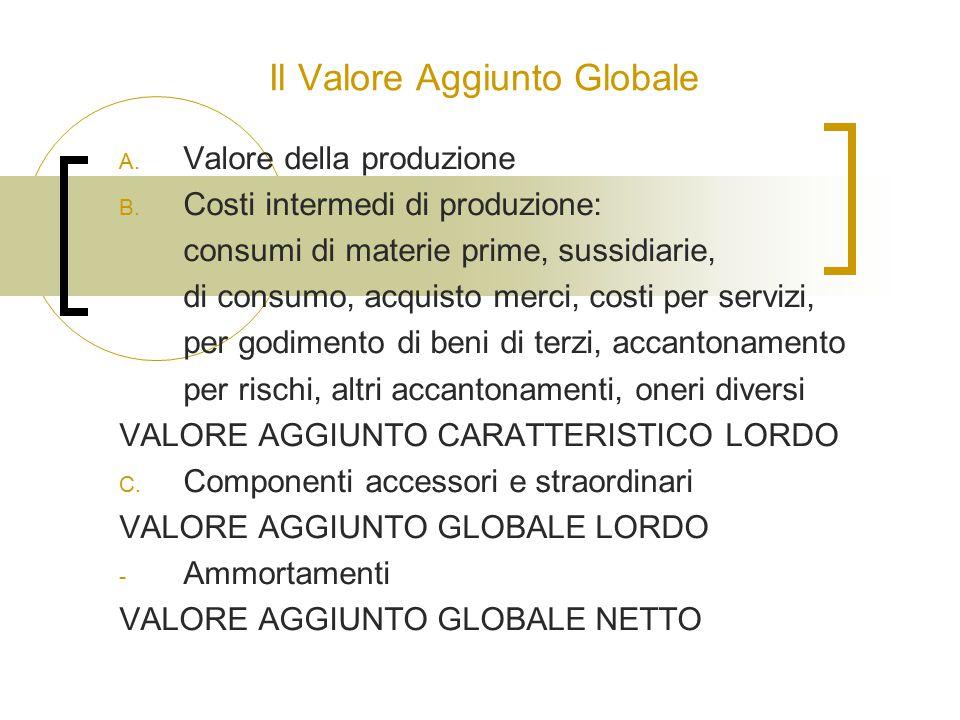 Il Valore Aggiunto Globale A. Valore della produzione B. Costi intermedi di produzione: consumi di materie prime, sussidiarie, di consumo, acquisto me