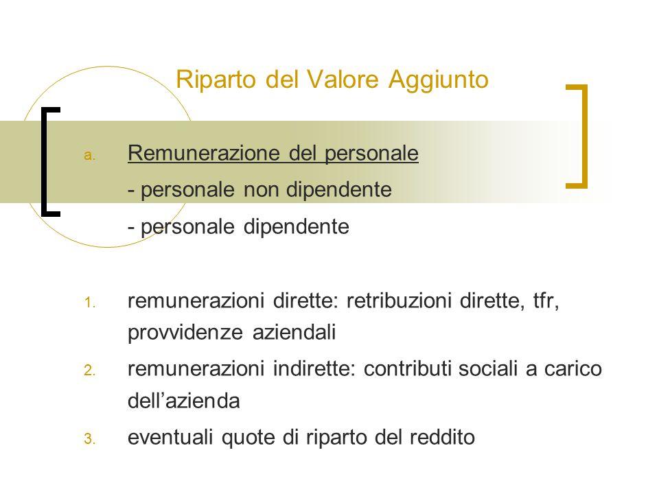 Riparto del Valore Aggiunto a. Remunerazione del personale - personale non dipendente - personale dipendente 1. remunerazioni dirette: retribuzioni di