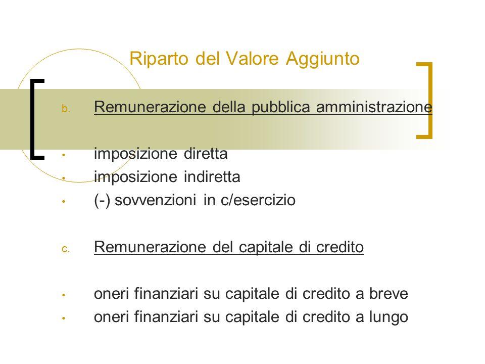 Riparto del Valore Aggiunto b. Remunerazione della pubblica amministrazione imposizione diretta imposizione indiretta (-) sovvenzioni in c/esercizio c