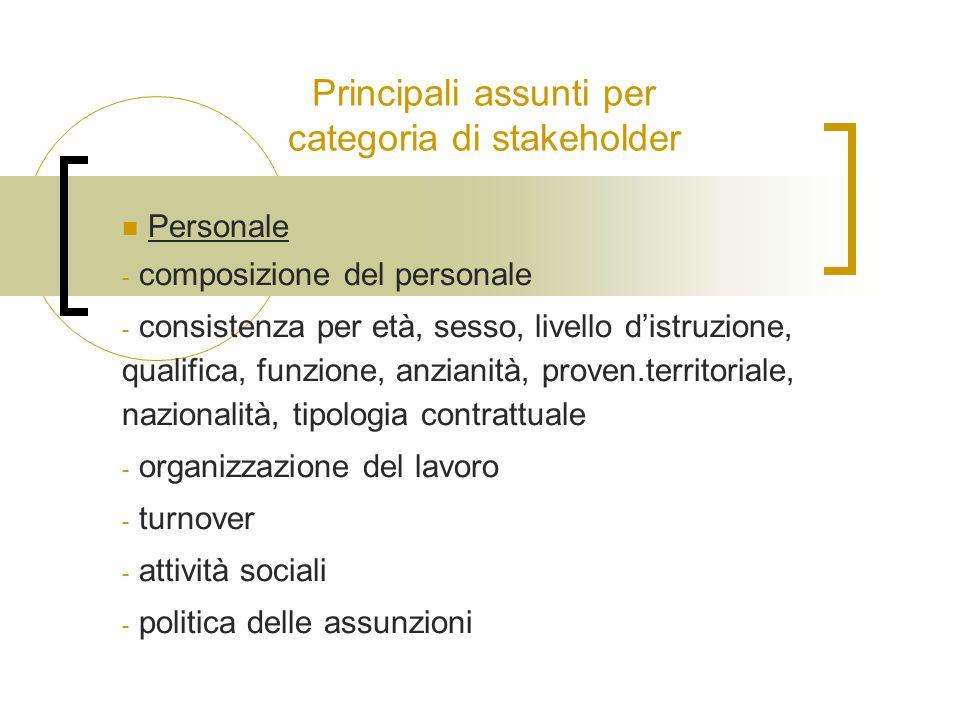 Principali assunti per categoria di stakeholder Personale - composizione del personale - consistenza per età, sesso, livello d'istruzione, qualifica,