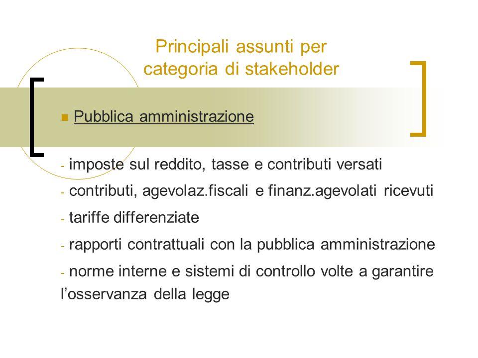 Principali assunti per categoria di stakeholder Pubblica amministrazione - imposte sul reddito, tasse e contributi versati - contributi, agevolaz.fisc