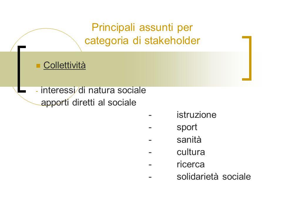 Principali assunti per categoria di stakeholder Collettività - interessi di natura sociale apporti diretti al sociale -istruzione -sport -sanità -cultura -ricerca -solidarietà sociale