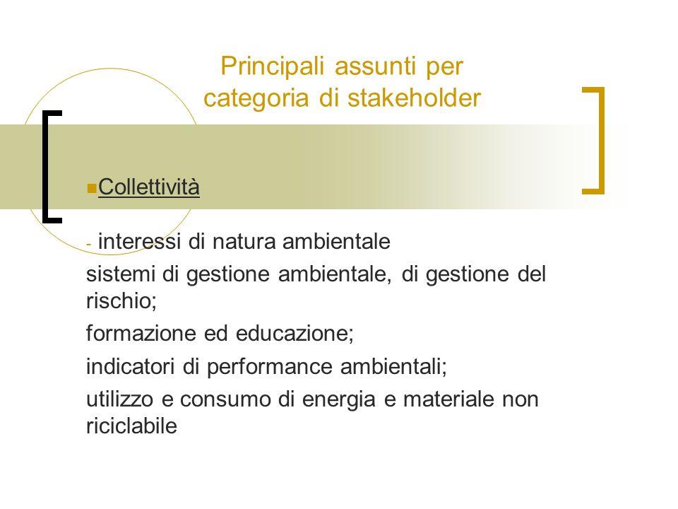 Principali assunti per categoria di stakeholder Collettività - interessi di natura ambientale sistemi di gestione ambientale, di gestione del rischio; formazione ed educazione; indicatori di performance ambientali; utilizzo e consumo di energia e materiale non riciclabile
