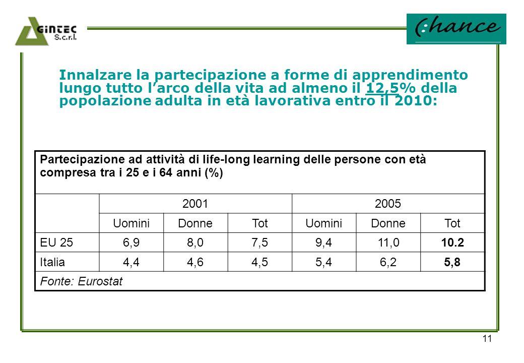 11 Innalzare la partecipazione a forme di apprendimento lungo tutto l'arco della vita ad almeno il 12,5% della popolazione adulta in età lavorativa en