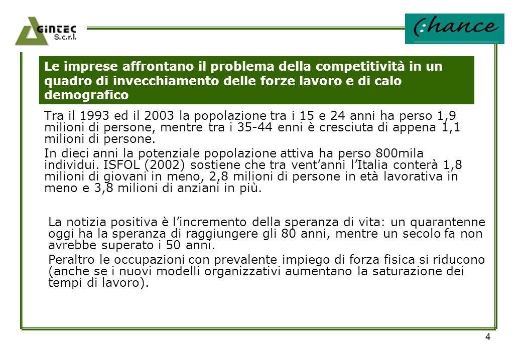 4 Le imprese affrontano il problema della competitività in un quadro di invecchiamento delle forze lavoro e di calo demografico Tra il 1993 ed il 2003
