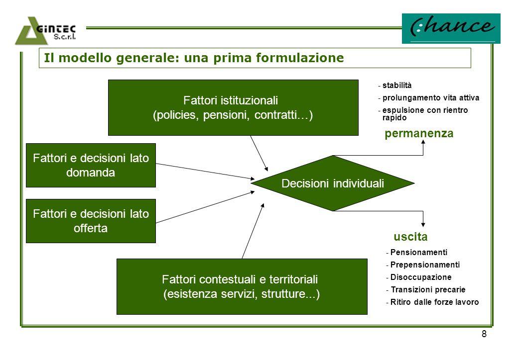 8 Il modello generale: una prima formulazione Fattori istituzionali (policies, pensioni, contratti…) Fattori e decisioni lato domanda Fattori e decisi