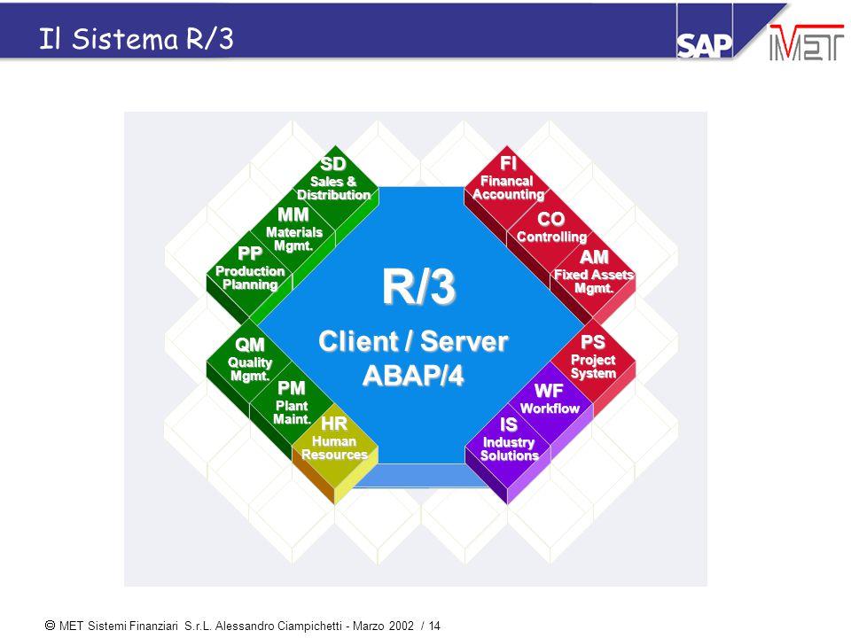  MET Sistemi Finanziari S.r.L. Alessandro Ciampichetti - Marzo 2002 / 14 Il Sistema R/3 R/3 Client / Server ABAP/4 COControlling AM Fixed Assets Mgmt