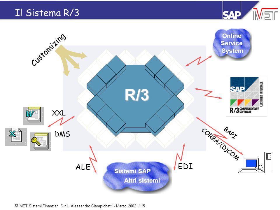  MET Sistemi Finanziari S.r.L. Alessandro Ciampichetti - Marzo 2002 / 15 Il Sistema R/3 Online Service System Sistemi SAP Altri sistemi EDI ALE Custo