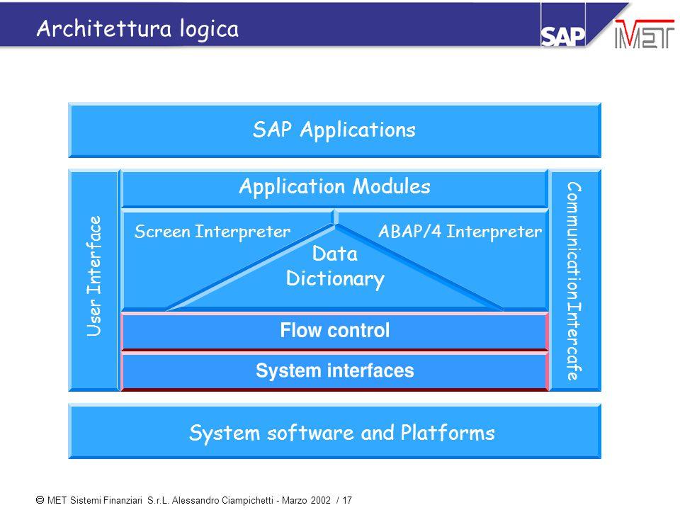 MET Sistemi Finanziari S.r.L. Alessandro Ciampichetti - Marzo 2002 / 17 Architettura logica SAP Applications Application Modules System software and
