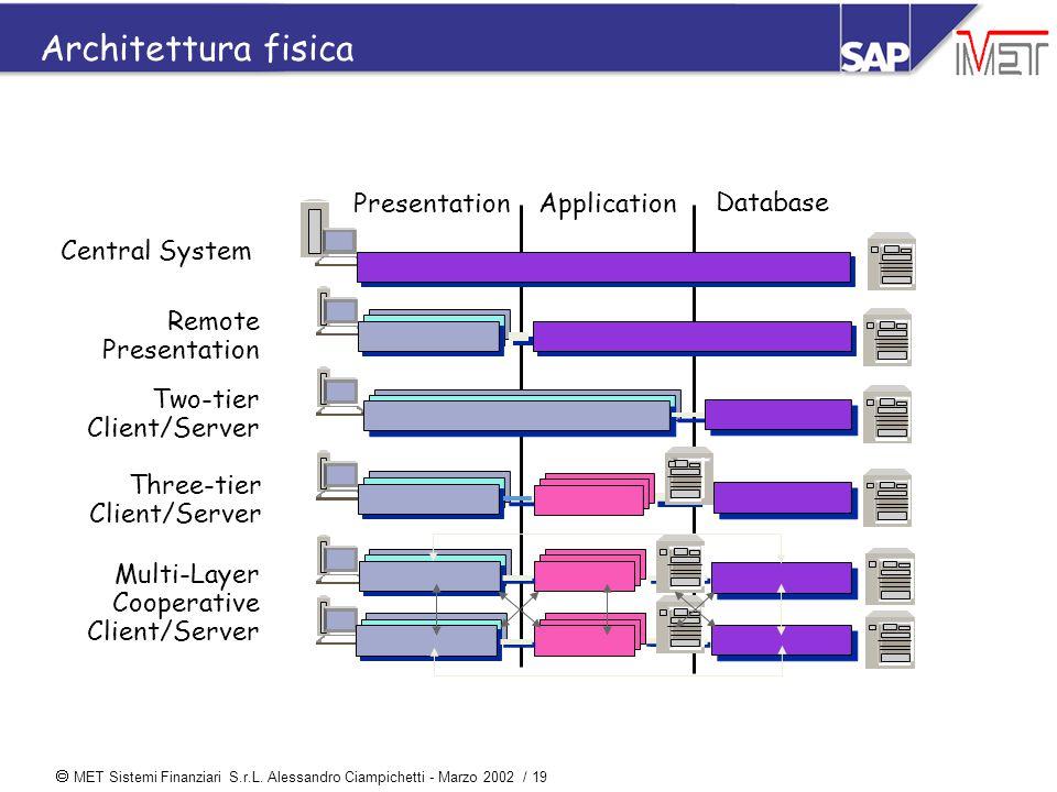 MET Sistemi Finanziari S.r.L. Alessandro Ciampichetti - Marzo 2002 / 19 Architettura fisica Presentation Application Database Two-tier Client/Server