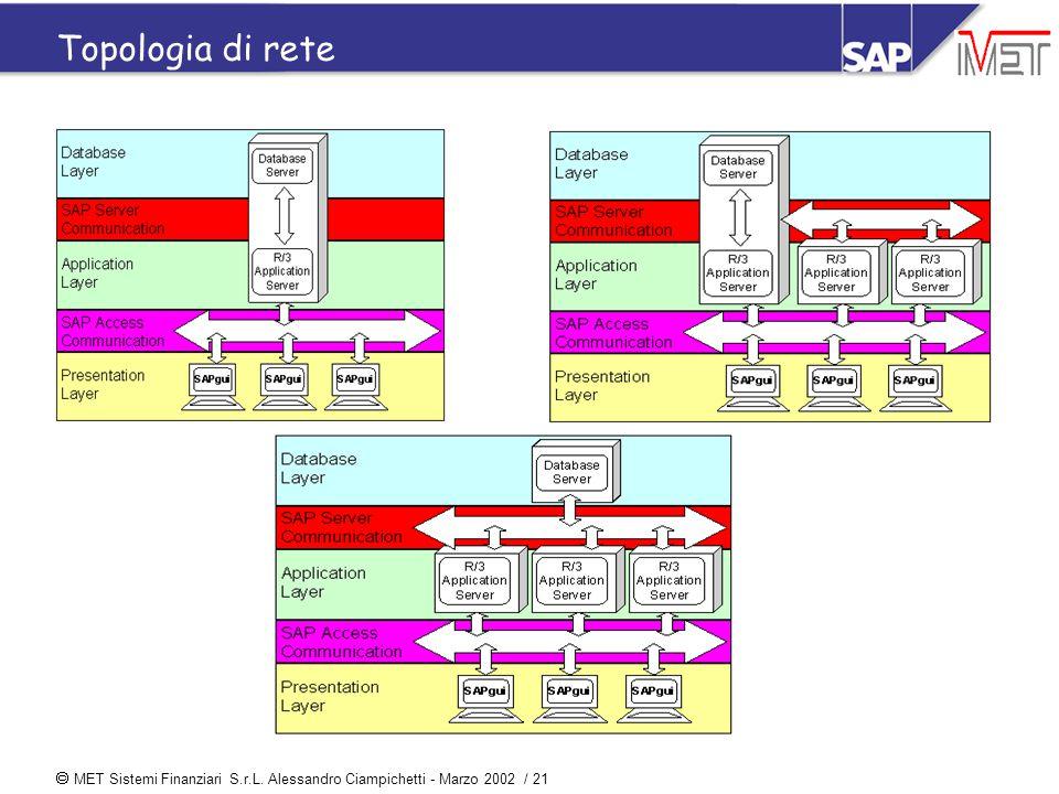  MET Sistemi Finanziari S.r.L. Alessandro Ciampichetti - Marzo 2002 / 21 Topologia di rete