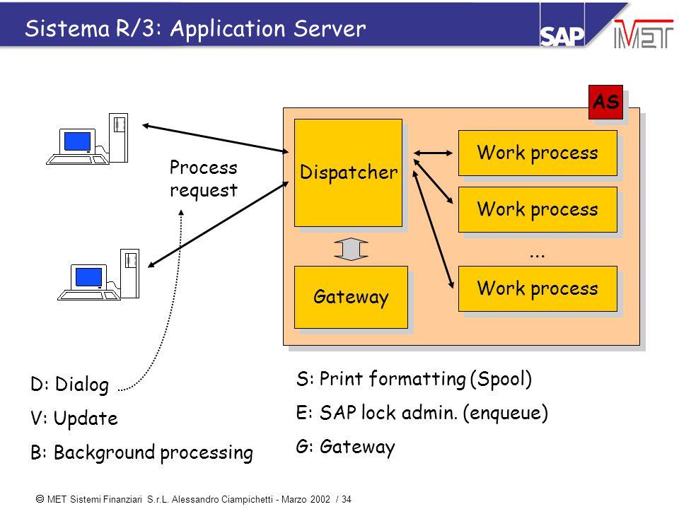  MET Sistemi Finanziari S.r.L. Alessandro Ciampichetti - Marzo 2002 / 34 Dispatcher AS Sistema R/3: Application Server Gateway Work process... D: Dia