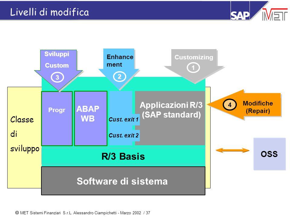  MET Sistemi Finanziari S.r.L. Alessandro Ciampichetti - Marzo 2002 / 37 Classe di sviluppo R/3 Basis Software di sistema ABAP WB Progr Cust. exit 1