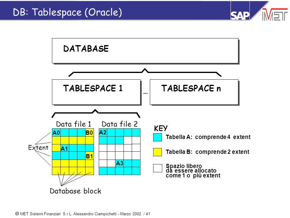  MET Sistemi Finanziari S.r.L. Alessandro Ciampichetti - Marzo 2002 / 41 DB: Tablespace (Oracle) DATABASE TABLESPACE 1... TABLESPACE n Tabella A:comp