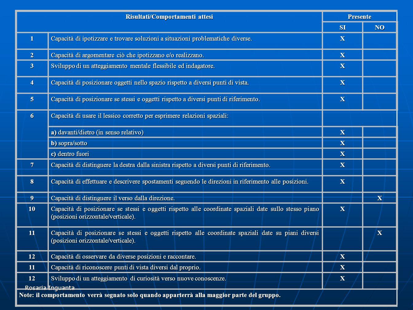 Rosaria Inguanta In definitiva possiamo così classificare le concezioni degli allievi: Concezioni evidenziate nel contesto sperimentale Indicatori semantici Lateralizzazione corporea (linguaggio non verbale).