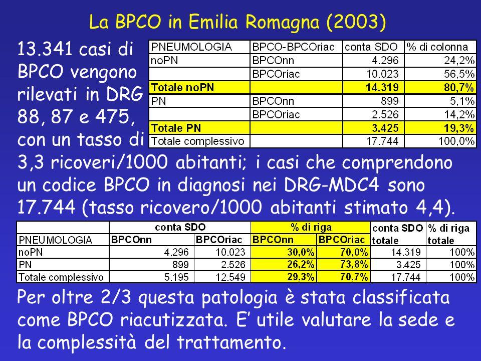 La BPCO in Emilia Romagna (2003) 13.341 casi di BPCO vengono rilevati in DRG 88, 87 e 475, con un tasso di 3,3 ricoveri/1000 abitanti; i casi che comprendono un codice BPCO in diagnosi nei DRG-MDC4 sono 17.744 (tasso ricovero/1000 abitanti stimato 4,4).