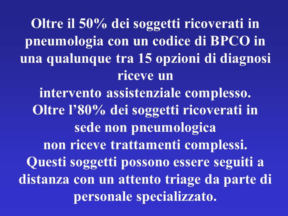 Oltre il 50% dei soggetti ricoverati in pneumologia con un codice di BPCO in una qualunque tra 15 opzioni di diagnosi riceve un intervento assistenziale complesso.