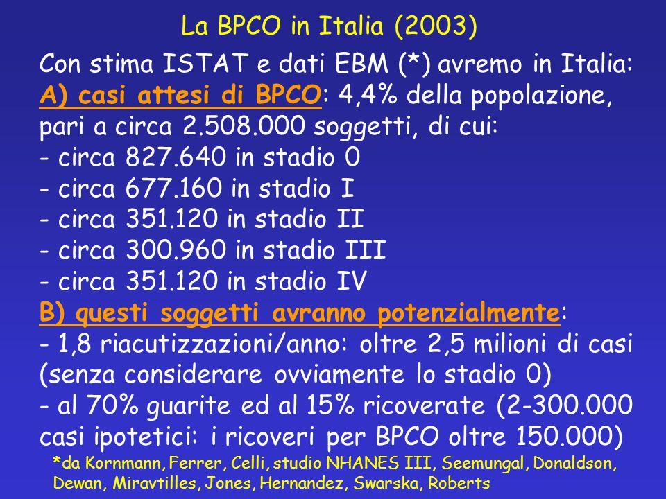 Con stima ISTAT e dati EBM (*) avremo in Italia: A) casi attesi di BPCO: 4,4% della popolazione, pari a circa 2.508.000 soggetti, di cui: - circa 827.640 in stadio 0 - circa 677.160 in stadio I - circa 351.120 in stadio II - circa 300.960 in stadio III - circa 351.120 in stadio IV B) questi soggetti avranno potenzialmente: - 1,8 riacutizzazioni/anno: oltre 2,5 milioni di casi (senza considerare ovviamente lo stadio 0) - al 70% guarite ed al 15% ricoverate (2-300.000 casi ipotetici: i ricoveri per BPCO oltre 150.000) *da Kornmann, Ferrer, Celli, studio NHANES III, Seemungal, Donaldson, Dewan, Miravtilles, Jones, Hernandez, Swarska, Roberts La BPCO in Italia (2003)